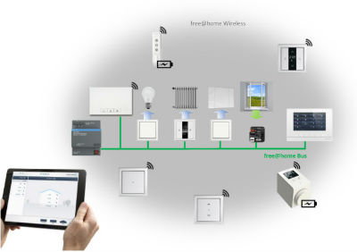 Abb Launches New Wireless Home Automation Solutions