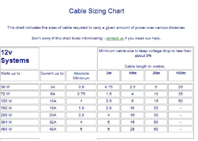 Cable Sizing Chart To Keep Voltage Drop To Less Than 5