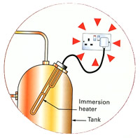Immersion heater supplied from a socket