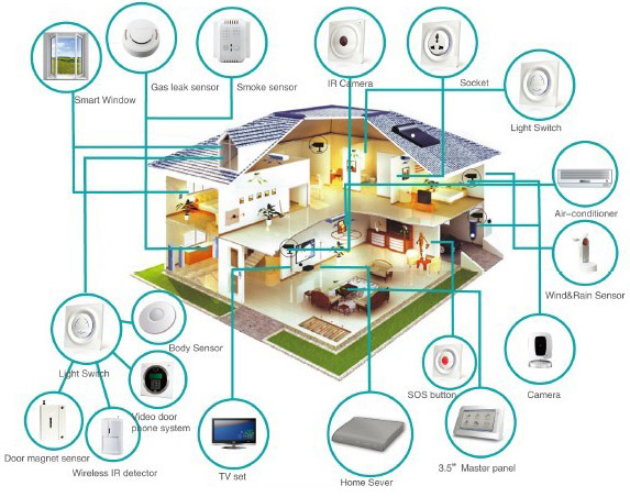 Smart home wiring systems wiring diagrams schematics smart home electrical wiring wiring diagram smart home automation smart energy home plans is the smart home and building automation finally home electrical asfbconference2016 Gallery