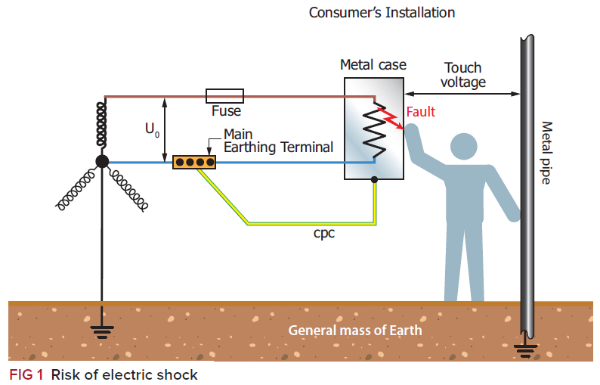 A Guide To The Determination Of Extraneous Conductive