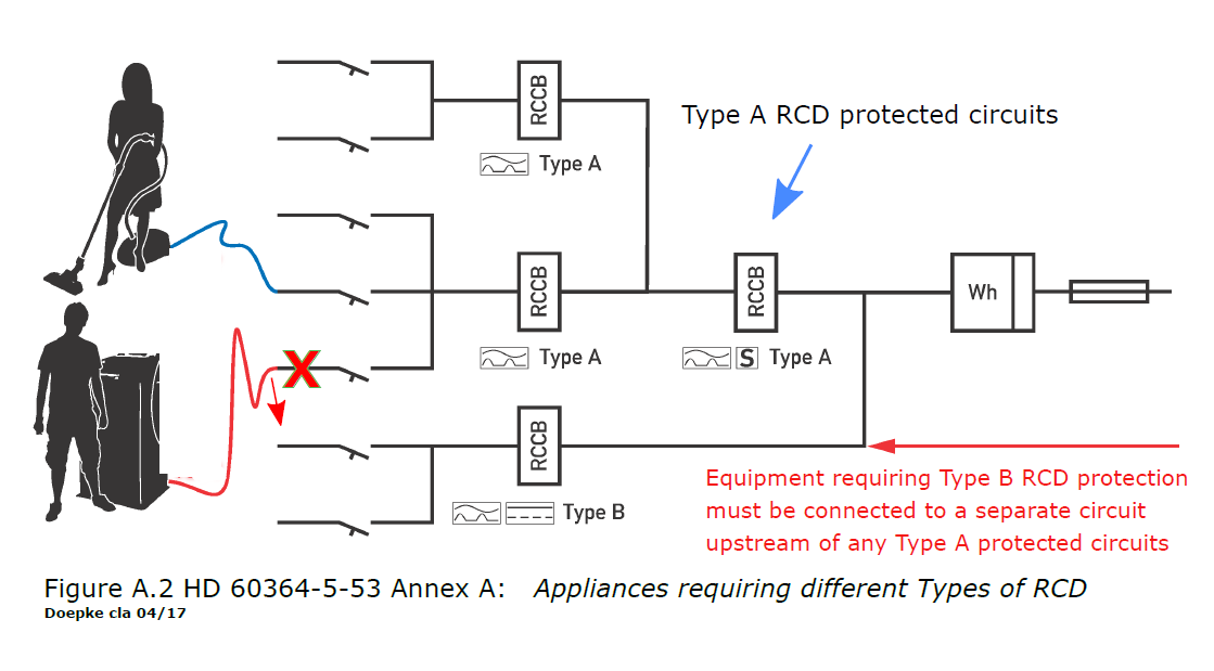 how to find an earth fault On circuits protected by gfcis (ground fault current interrupters), leakage current can cause unnecessary and intermittent tripping in extreme cases.