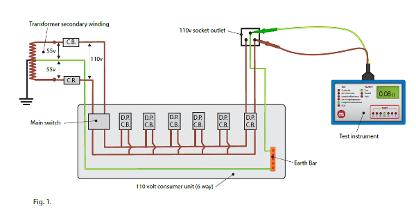 Low Voltage Electrician : Testing reduced low voltage electrical installations