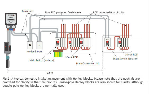 technical guide  henley blocks and isolation
