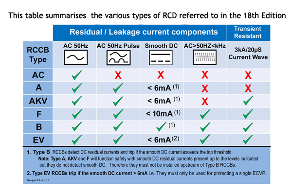 Rcds and the 18th edition to explain why and how different types of residual current can impact on rcd performance and the reasons behind the requirements of regulation 53133 keyboard keysfo Choice Image