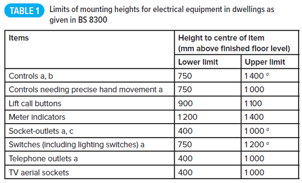 heights of electrical equipment in dwellings voltimum rh voltimum co uk