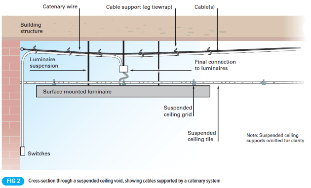 Technical Guide: Cables installed in suspended ceilings