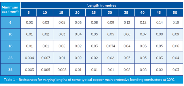 How long should main protective bonding conductors be maximum length of main bonding conductors greentooth Image collections