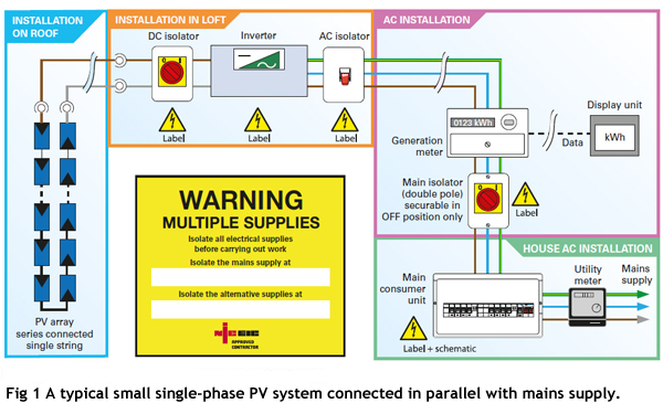 Solar    PV systems connected to electrical installations