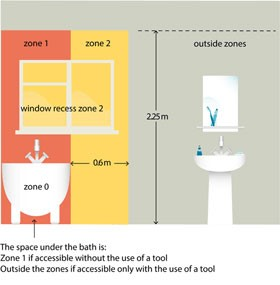 section 701 locations containing a bath or shower rh voltimum co uk electrical zones in bathrooms electrical zones in bathrooms