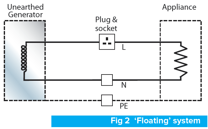 Connection Of Portable Generating Sets