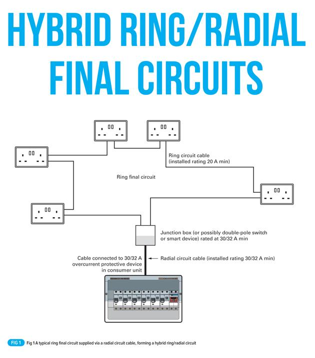 Marvelous Wiring A Ring And Radial Diynot Forums Basic Electronics Wiring Wiring Digital Resources Remcakbiperorg