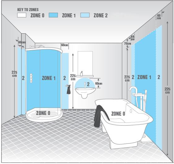 Q a of the day what does the term passing through for Bathroom zone 3