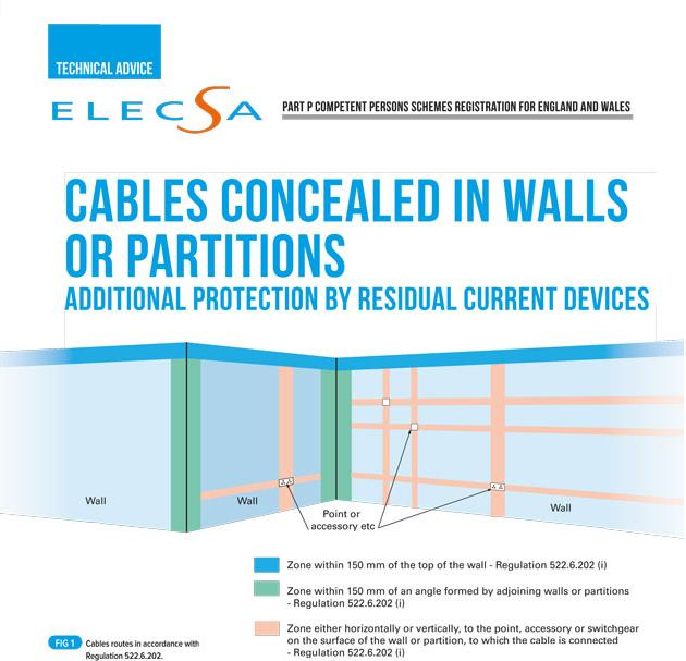 RCDs and concealed cable 1