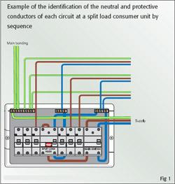 Arrangement or Marking of Wiring at Distribution Boards